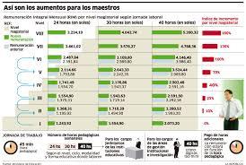 sueldos de maestras de primaria aos 2016 sueldos en el perú 2017 carrera publica magisterial