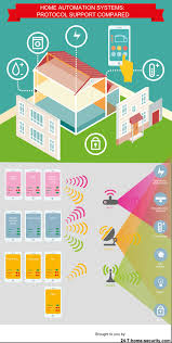 compare security and home automation system features and sensors