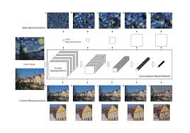 artificial intelligence shows how vincent van gogh saw the world