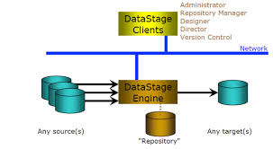 Etl Manager What Is Datastage Talentain