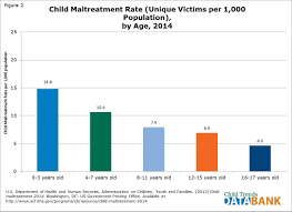 child maltreatment child trends