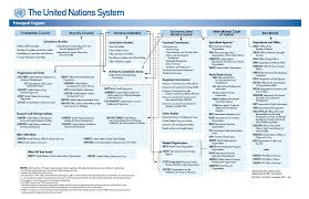 global and regional economic cooperation and integration