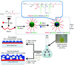transparent superhydrophobic coatings from amphiphilic fluorinated