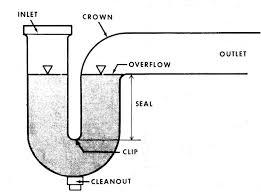 rough plumbing kitchen sink wpyzinfo
