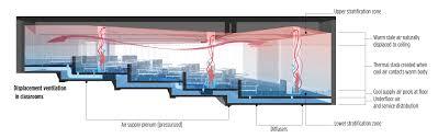 20 arch lab architects cedars sinai 360 simulation lab