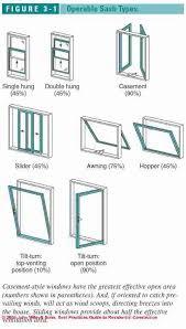 Windows Types Decorating Beautiful Windows Types Decorating With Guide To Types Of Windows