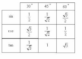 Table Of Trigonometric Values Trigonometry Evaluating Angles Solutions Examples Videos