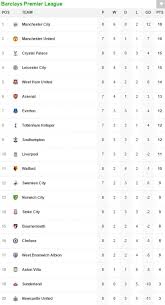Premier League Table Premier League Table And Results Manchester City 6 1 Newcastle