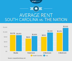 Average Electric Bill Per Month One Bedroom Apartment Cost Of Living In South Carolina Smartasset