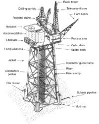 design of jacket structures piled offshore platform structures offshore structure series