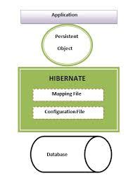 tutorial java spring hibernate hibernate architecture tutorial javatpoint