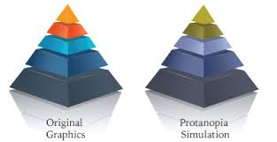 Blue Yellow Color Blind Design Tips Designing For Color Blind Viewers