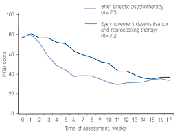 brief eclectic psychotherapy v eye movement desensitisation and