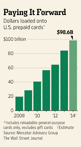 Business Prepaid Debit Card Prepaid Debit Cards Face More Oversight Wsj