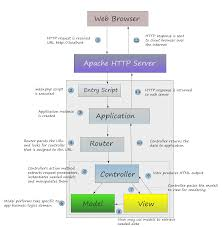 zf2 set layout variable from controller read using zend framework 2 leanpub