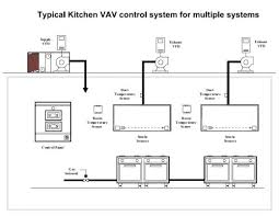 Kitchen Exhaust System Design Commercial Kitchen Exhaust Fans Or Commercial Kitchen Ventilation