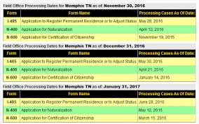 memphis tn field office us citizenship case filing and progress
