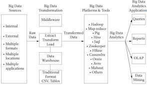 pattern analysis hadoop big data analytics architectures frameworks and tools