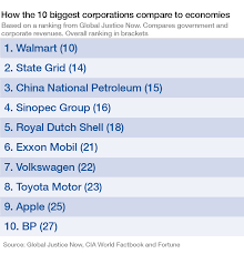 best architecture firms in the world how do the world u0027s biggest companies compare to the biggest