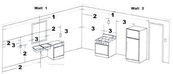 kitchen cabinets online planner ikea rotate layout ideal shaped