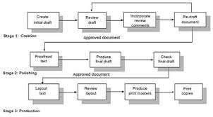 Technical Writer Sample Resume by Professional Technical Writing And Documentation Services In Singapore
