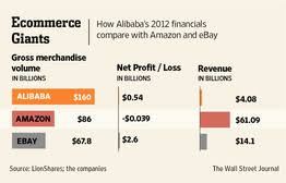 last years amazon black friday alibaba builds an online shopping juggernaut the u002711 11 u0027 sale wsj