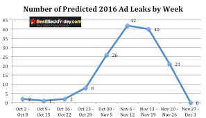bealls black friday 2014 ad black friday ad scan leak date predictions for 2016