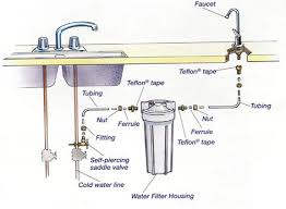 home improvement water filter installation isn u0027t ugly point of