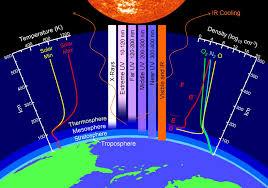 earth u0027s atmospheric layers nasa