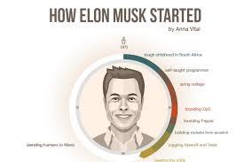 Elon Musk How Elon Musk Started Infographic