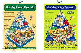 healthy eating pyramid the healthy eating hub