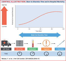 time to furosemide treatment and mortality in patients