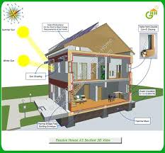 green home plans free building green homes plans building design images green home plans