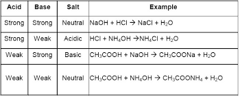 bases and salts for class 10 cbse notes