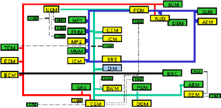 distributed control architecture for the volvo xc90 two can buses
