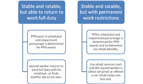 what is light duty work what happens when ppd awards and voc rehab buy outs nevada