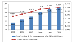 national bureau of statistics china s device industrial output value and its total of