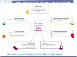 european distance learning week developing digital skills u2013 a bottom u2026
