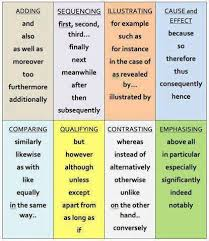 92 best conjunctions and subordinating conjunctions images on