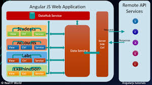 angularjs tutorial with web api design angularjs project or application structure or architecture