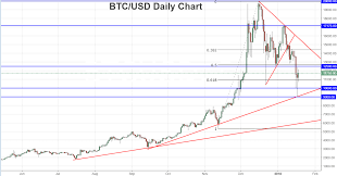 quote btcusd bitcoin and altcoins thread bitcoin talk and cryptocurrencies