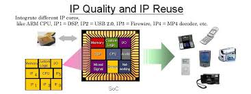 ip design quality intellectual property metric