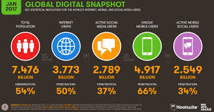 Trends Digital Trends 2017 106 Pages Of Internet Mobile And Social
