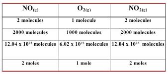 stoichiometry basics chem 101