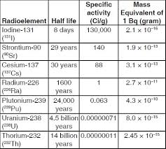 radioactive elements on the periodic table the si unit of radioactivity bq is too small for public