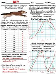 A Wolf At The Table Graphing Distance And Displacement W The Running Wolf