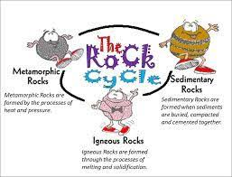 181 best rock cycle teaching strategies images on pinterest