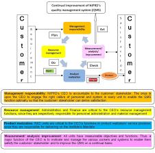 application of iso 9001 industrial standard to herbal drug
