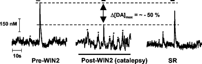 cannabinoids enhance subsecond dopamine release in the nucleus