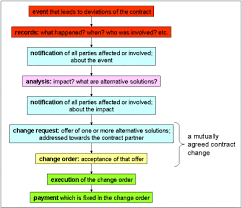 Project Project Management Change Request by Project Change Management